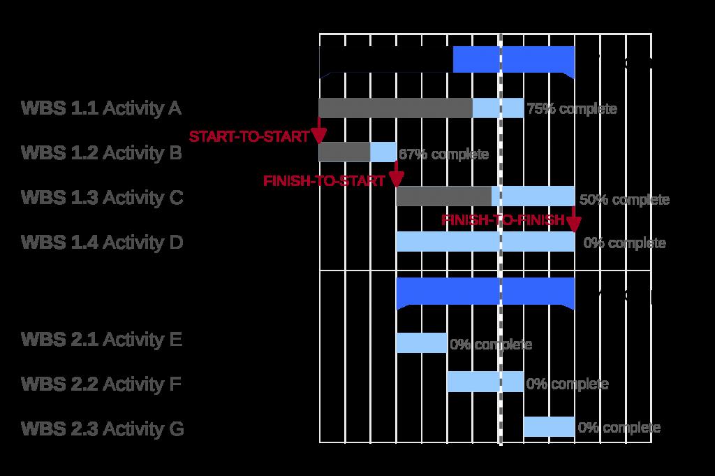diagramma di Gantt in esecuzione
