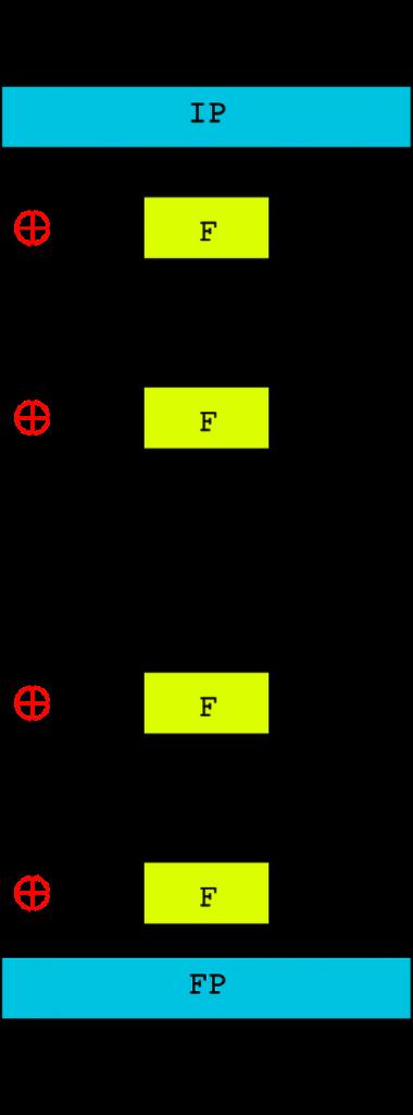 algoritmo-generale-DES