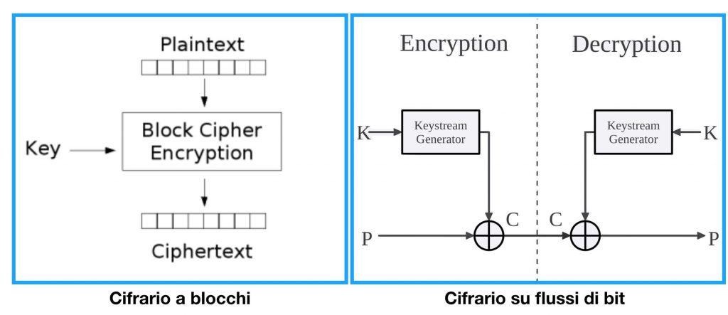 confronto-cifrari-blocchi-e-cifrari-stream